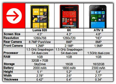 کدامیک؟ HTC 8X، Lumia 920 یا ATIV S؟
