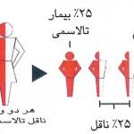 بیماری تالاسمی چیست,تالاسمی چگونه منتقل میشود؟